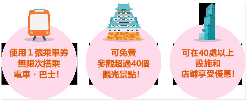 whats ir01 - 大阪交通, 大阪交通推薦, 大阪周遊劵, 大阪周遊卡, 大阪周遊卡 一日券, 大阪周遊卡划算嗎